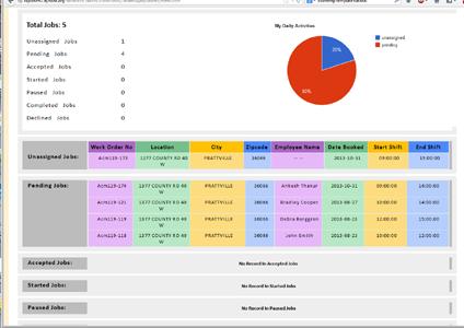 Field Service Dispatch Software, Field Service Management