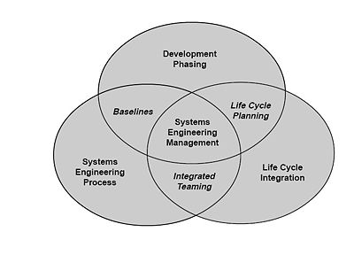 Systems engineering services offshore software development for Product service design